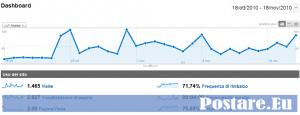 statistiche-google-mesiversario-postare-eu