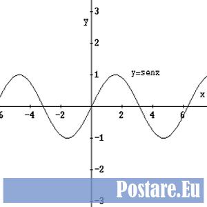 Grafico dello Studio di una funzione