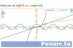 Come disegnare il grafico di una funzione